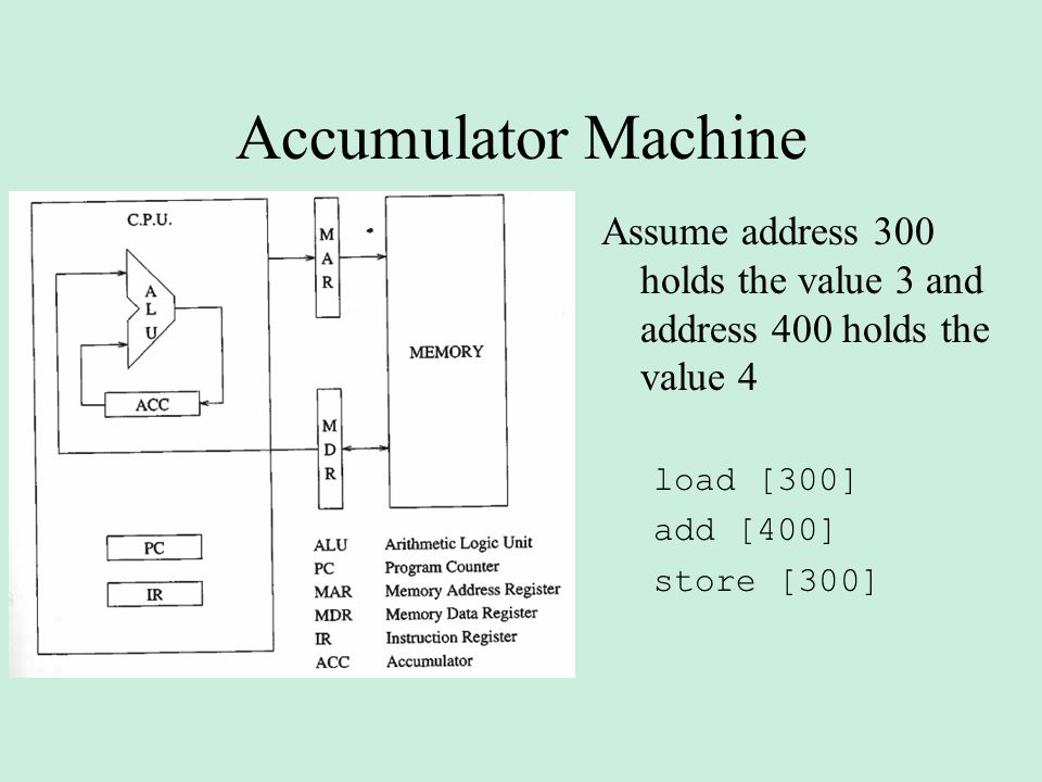 Accumulator Machine Assume address 300 holds the value 3 and address 400 holds the value 4. load [300]