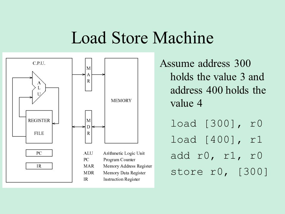 Load Store Machine Assume address 300 holds the value 3 and address 400 holds the value 4. load [300], r0.