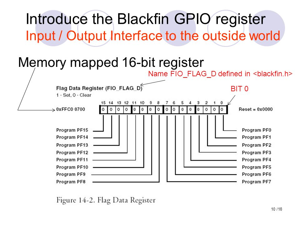 Introduce the Blackfin GPIO register Input / Output Interface to the outside world