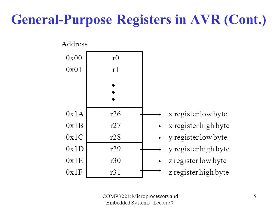 General-Purpose Registers in AVR (Cont.)