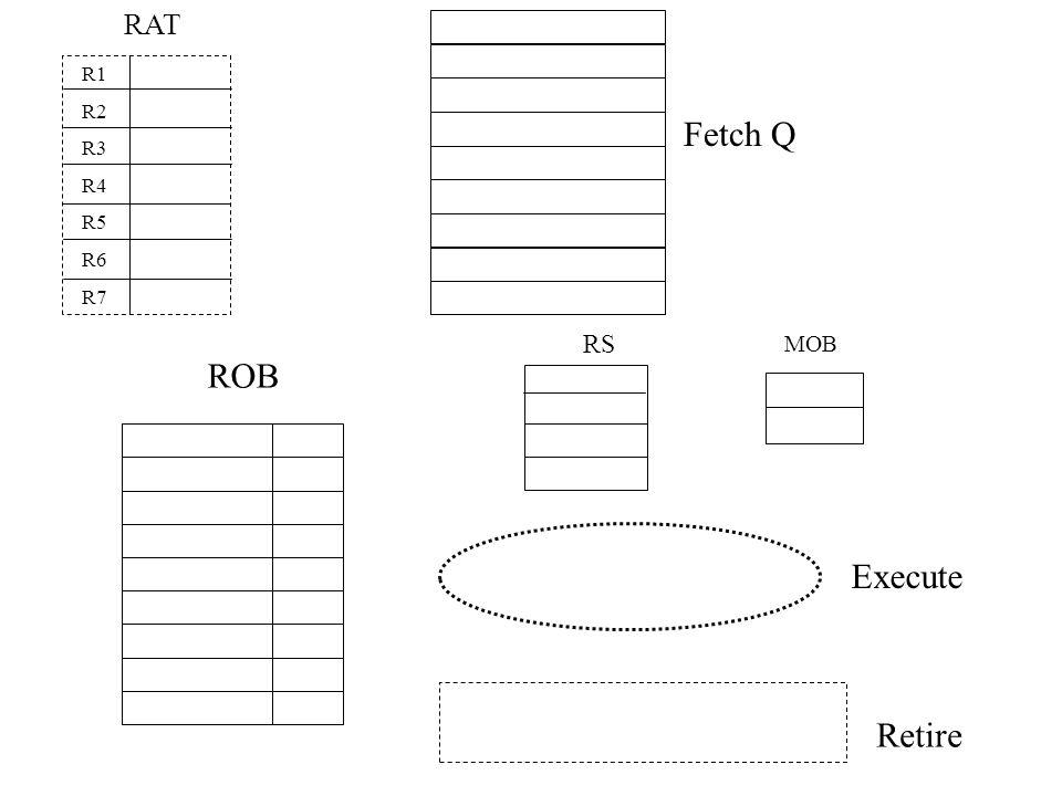 RAT R1 R2 R3 R4 R5 R6 R7 Fetch Q RS MOB ROB Execute Retire