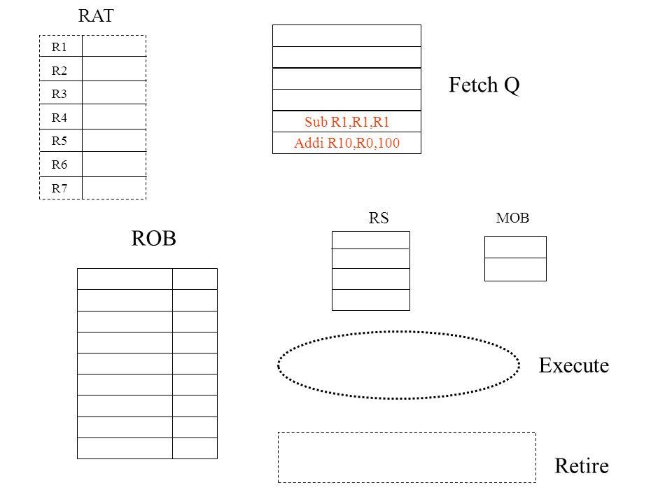 Fetch Q ROB Execute Retire RAT RS Sub R1,R1,R1 Addi R10,R0,100 MOB R1