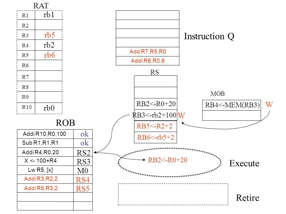 Instruction Q ROB Execute Retire RAT rb1 rb5 rb2 rb6 W rb0 W ok ok RS2