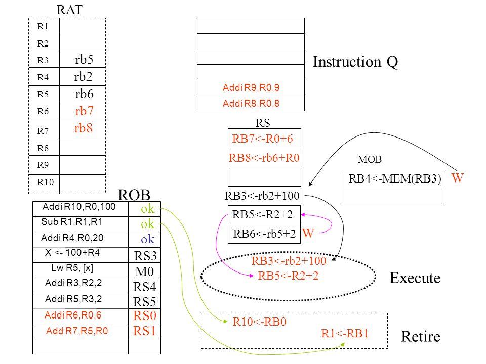 Instruction Q ROB Execute Retire RAT rb5 rb2 rb6 rb7 rb8 W ok W RS3 M0