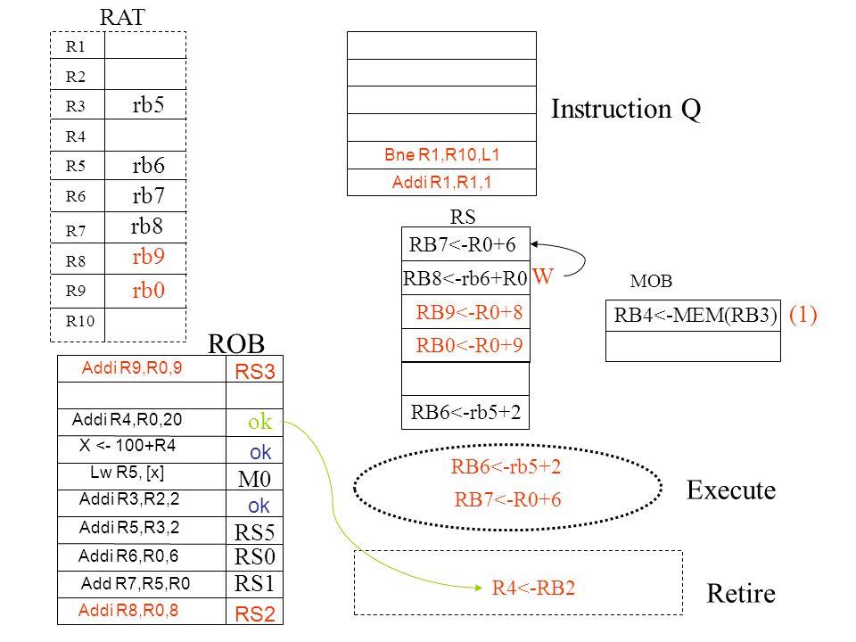 Instruction Q ROB Execute Retire RAT rb5 rb6 rb7 rb8 rb9 W rb0 (1) M0