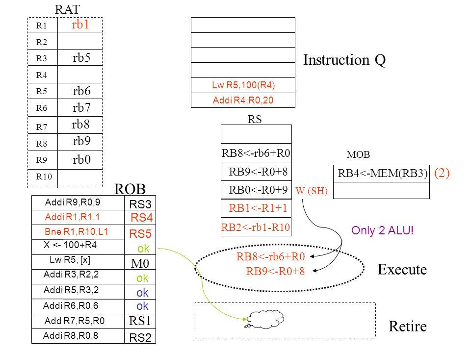 Instruction Q ROB Execute Retire RAT rb1 rb5 rb6 rb7 rb8 rb9 rb0 (2)