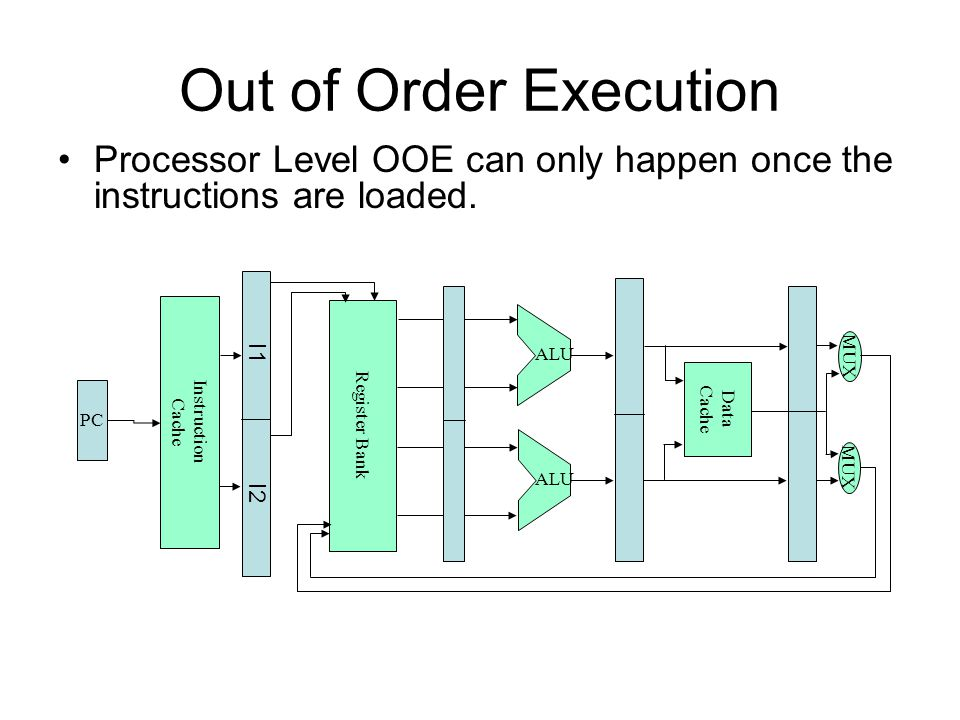 Out of Order Execution Processor Level OOE can only happen once the instructions are loaded. I1 I2.