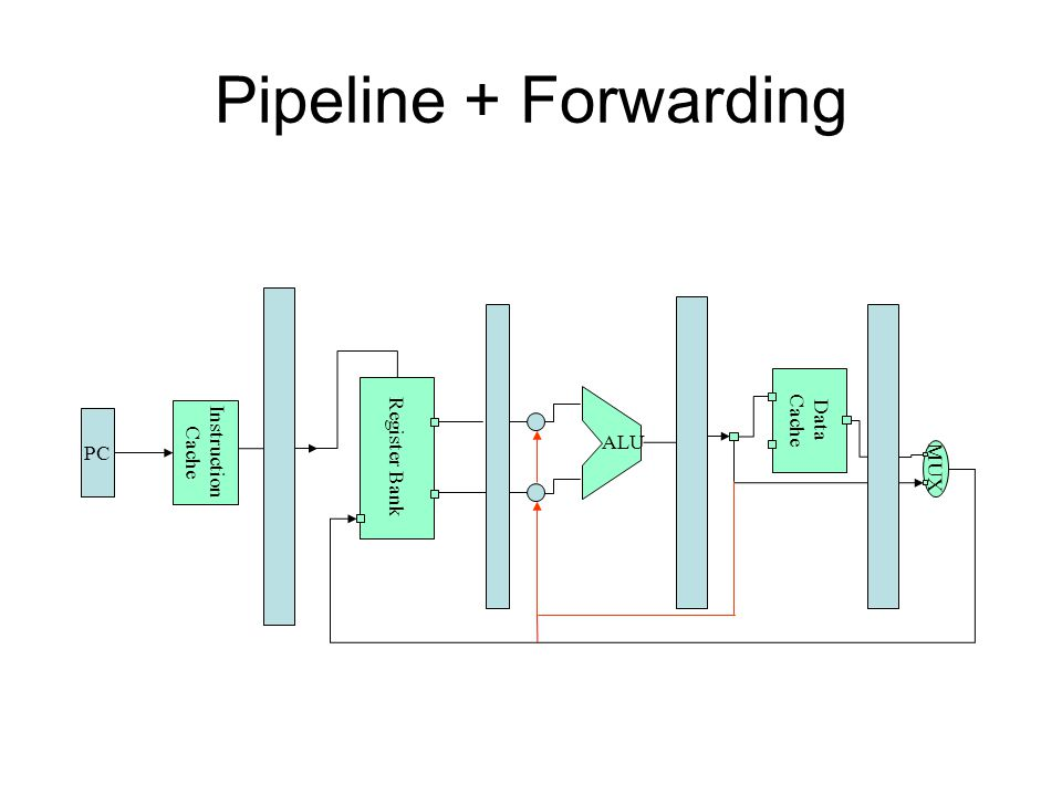 Pipeline + Forwarding Cache Register Bank Data Instruction Cache PC