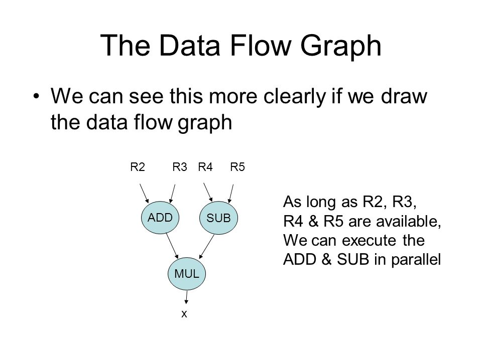 The Data Flow Graph We can see this more clearly if we draw the data flow graph. R2 R3 R4 R5.