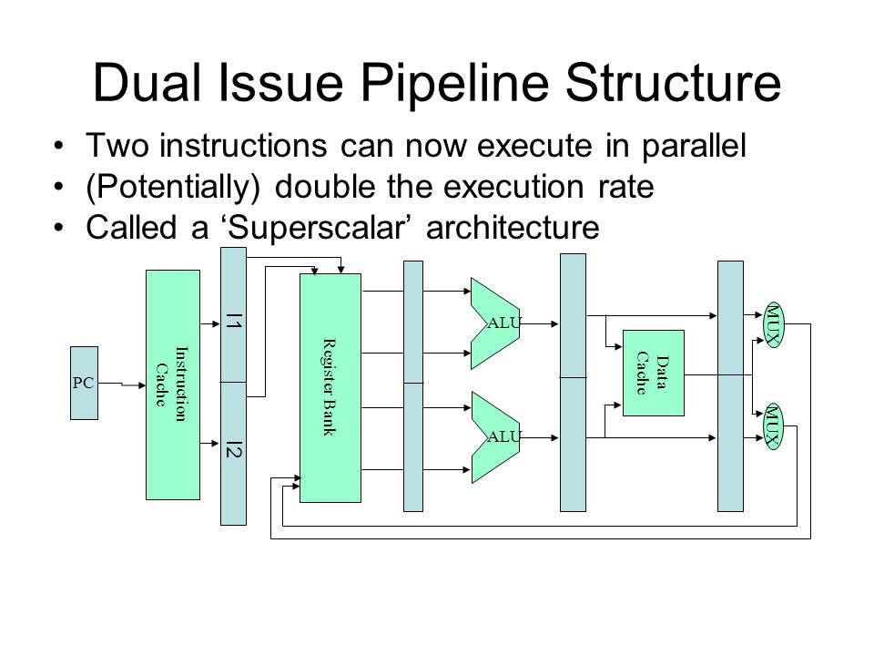 Dual Issue Pipeline Structure
