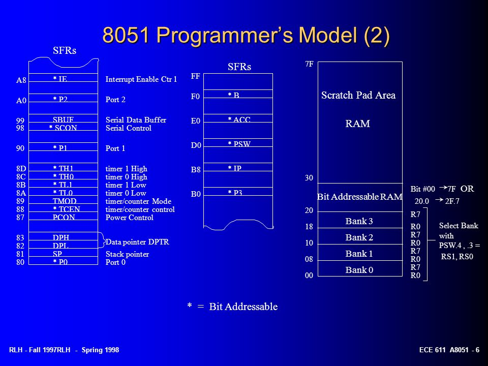 8051 Programmer's Model (2) SFRs SFRs Scratch Pad Area RAM
