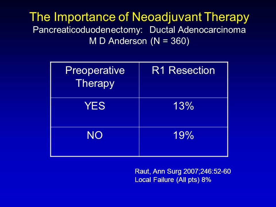 The Importance of Neoadjuvant Therapy Pancreaticoduodenectomy: Ductal Adenocarcinoma M D Anderson (N = 360)
