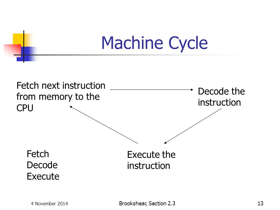 Machine Cycle Fetch next instruction from memory to the Decode the CPU