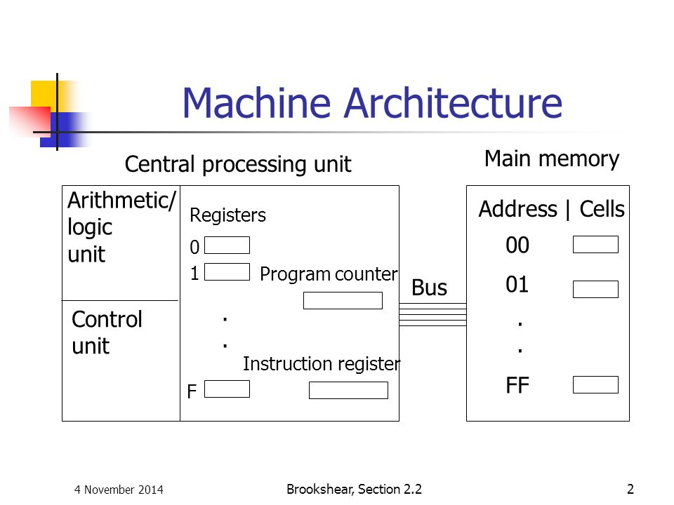 Machine Architecture Main memory Central processing unit Arithmetic/