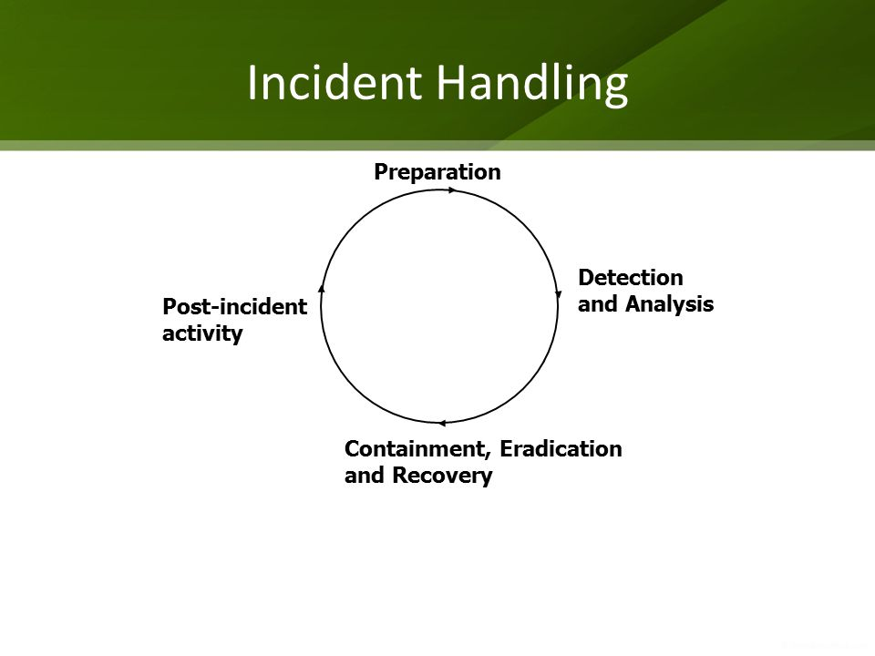 Incident Handling Preparation Detection and Analysis