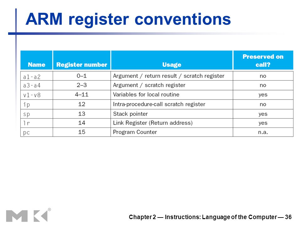 ARM register conventions