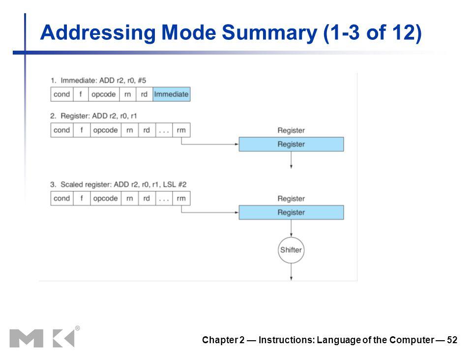Addressing Mode Summary (1-3 of 12)