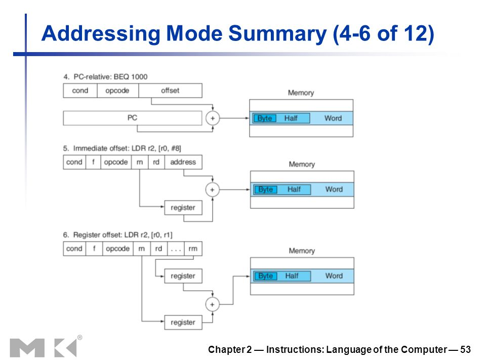 Addressing Mode Summary (4-6 of 12)