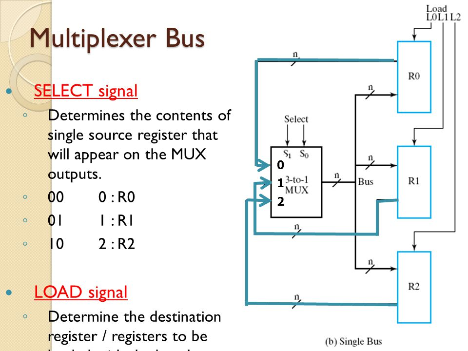 Multiplexer Bus SELECT signal LOAD signal