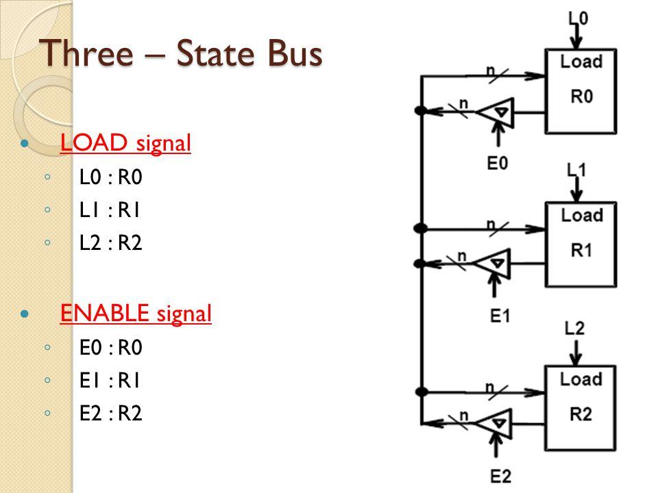 Three – State Bus LOAD signal ENABLE signal L0 : R0 L1 : R1 L2 : R2