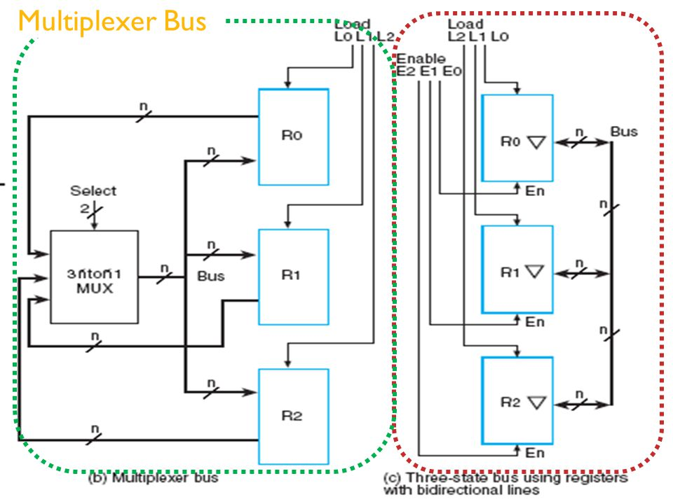 Multiplexer Bus Three – State Bus