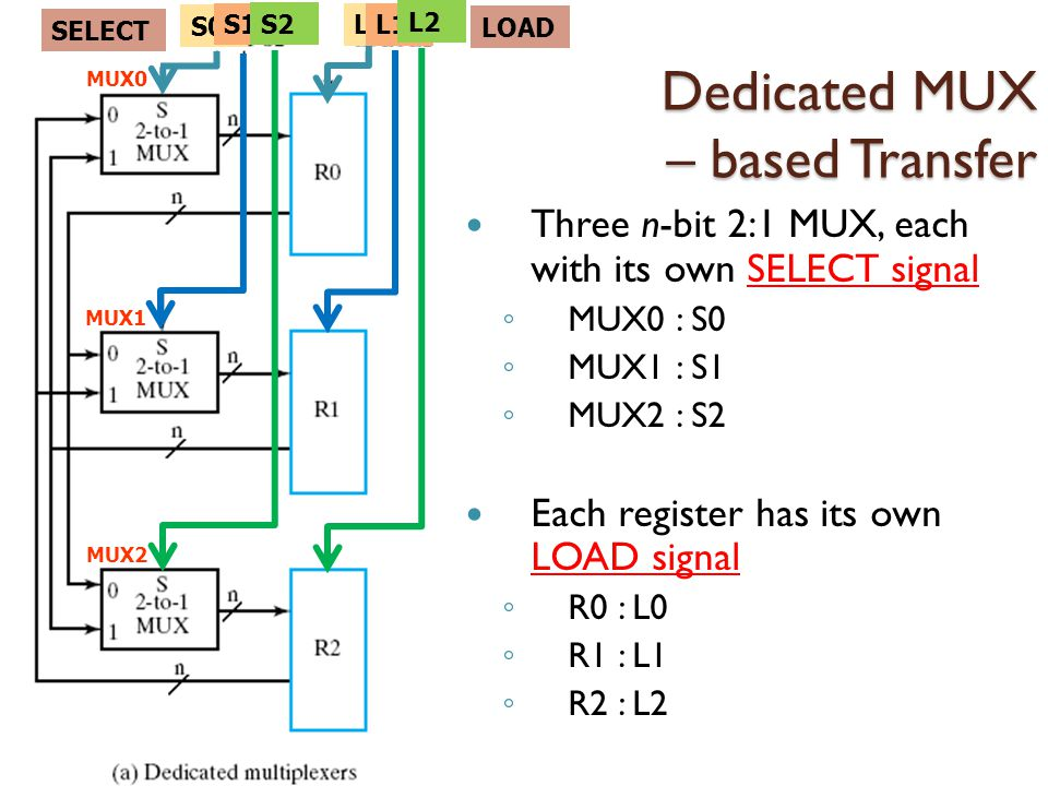 Dedicated MUX – based Transfer