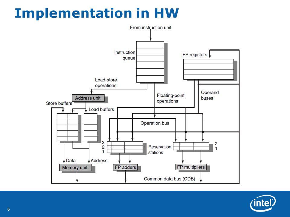 Implementation in HW