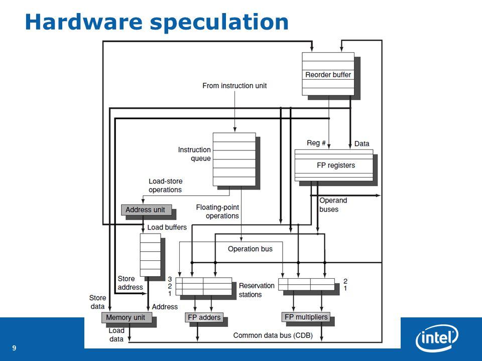 Hardware speculation