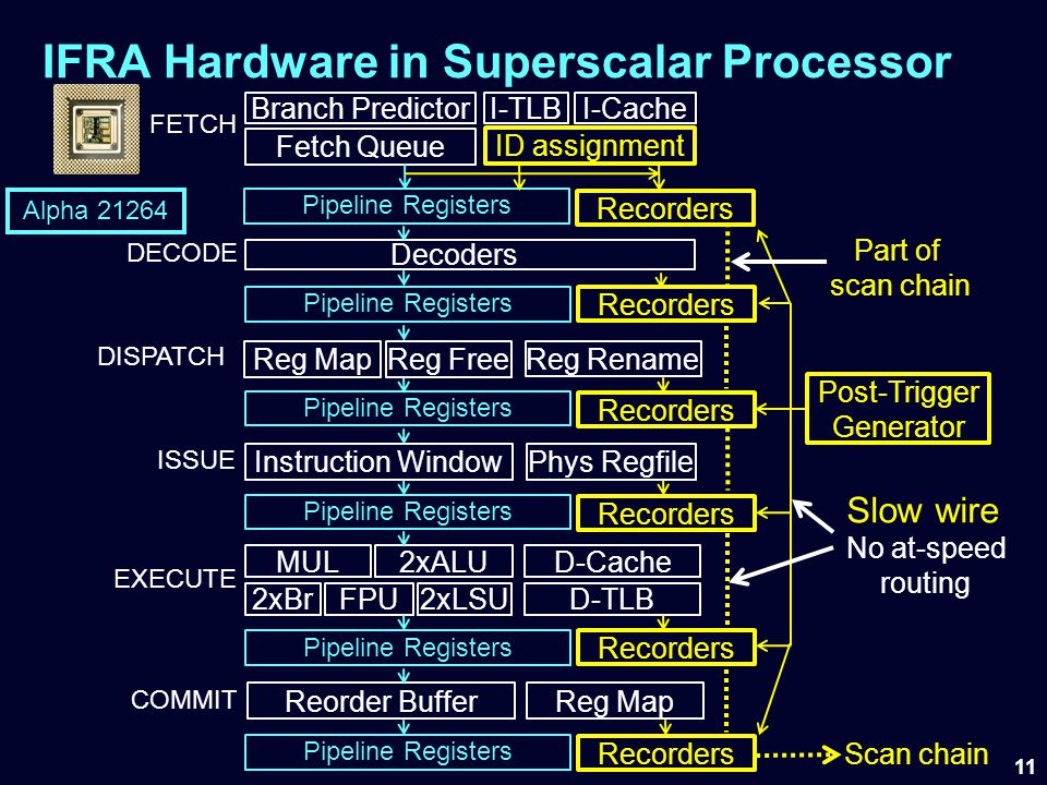IFRA Hardware in Superscalar Processor