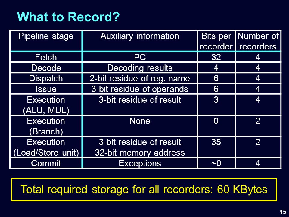What to Record Total required storage for all recorders: 60 KBytes