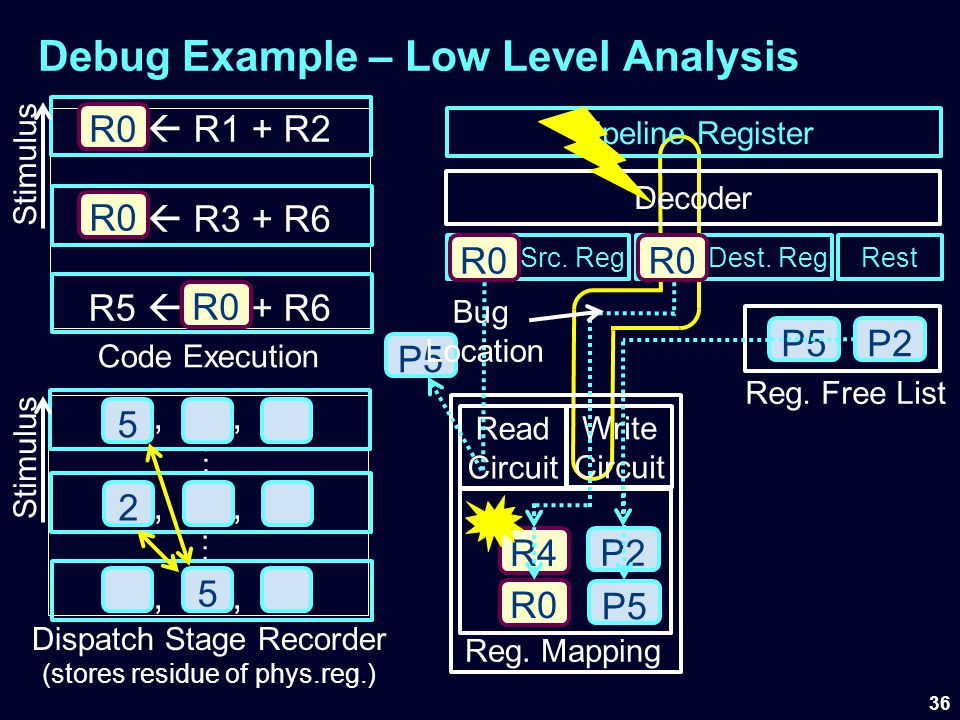 Debug Example – Low Level Analysis