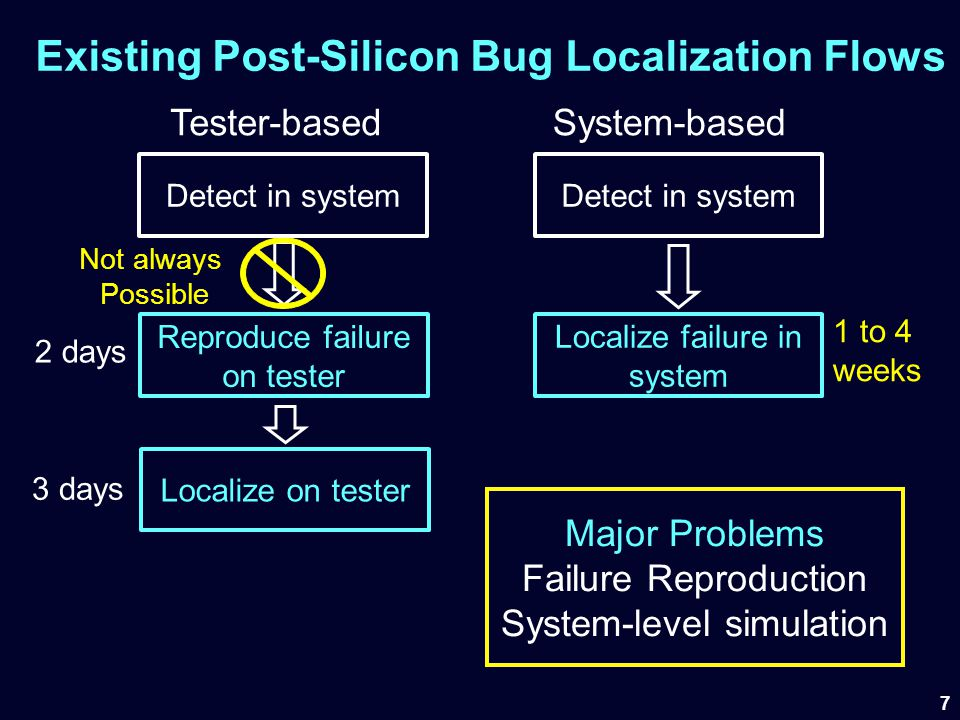 Existing Post-Silicon Bug Localization Flows