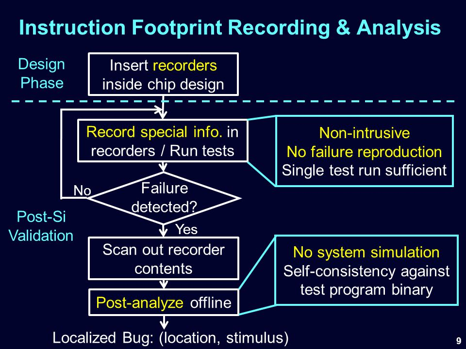 Instruction Footprint Recording & Analysis