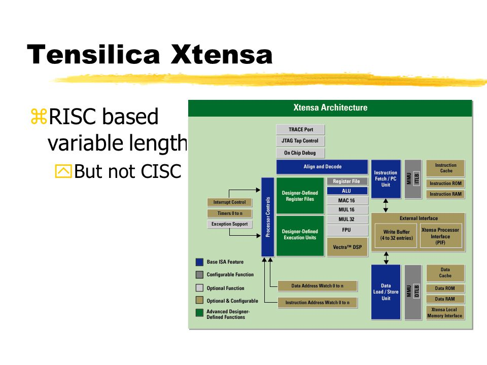 Tensilica Xtensa RISC based variable length But not CISC
