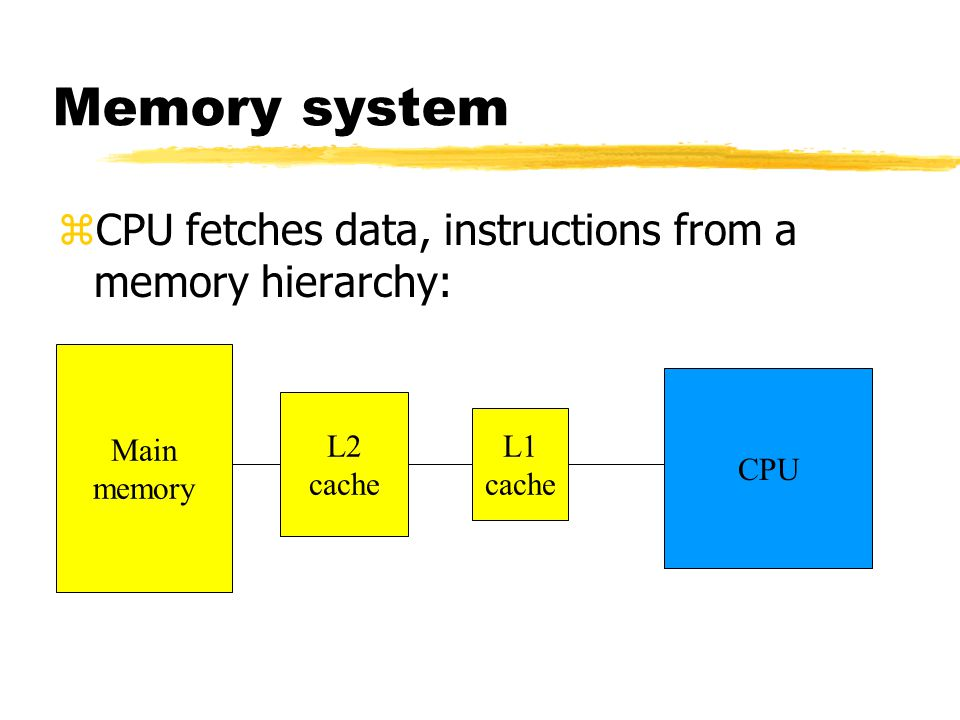 Memory system CPU fetches data, instructions from a memory hierarchy:
