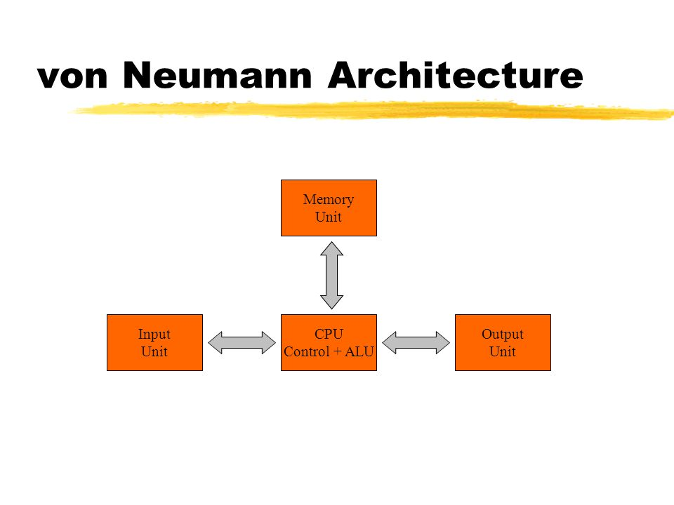 Basic computer architecture ppt video online download for Architecture von neumann