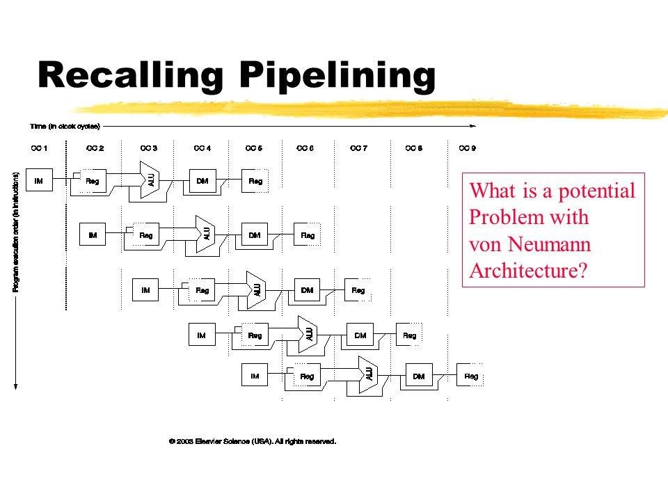 Recalling Pipelining What is a potential Problem with von Neumann