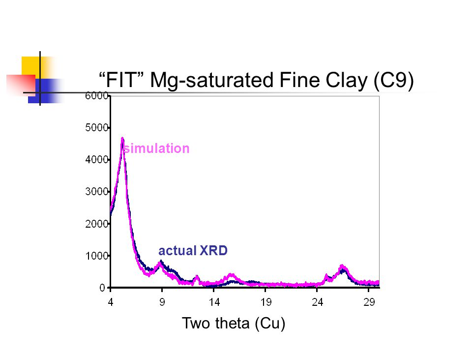 FIT Mg-saturated Fine Clay (C9)