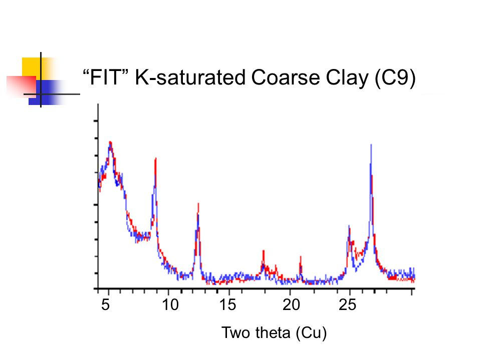 FIT K-saturated Coarse Clay (C9)