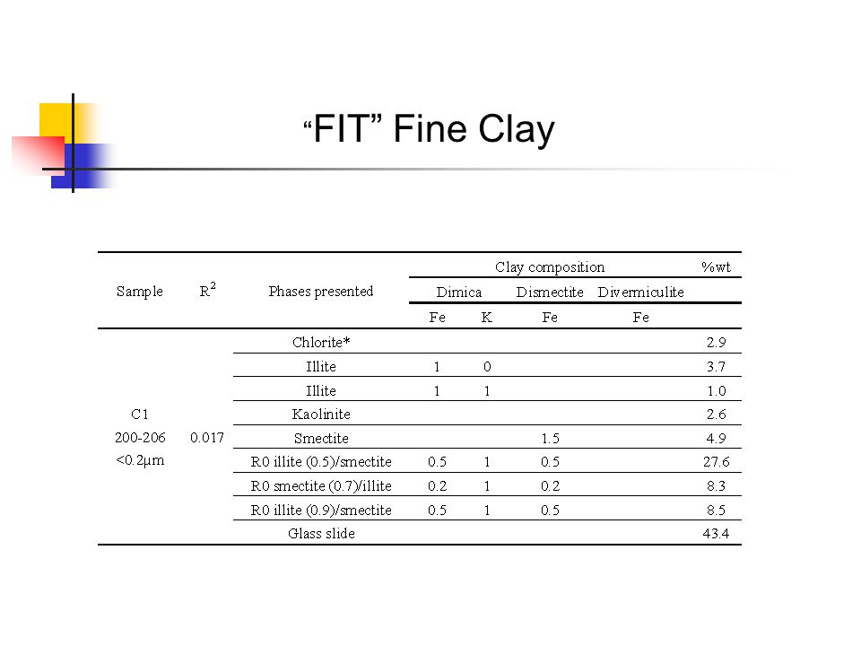 FIT Fine Clay