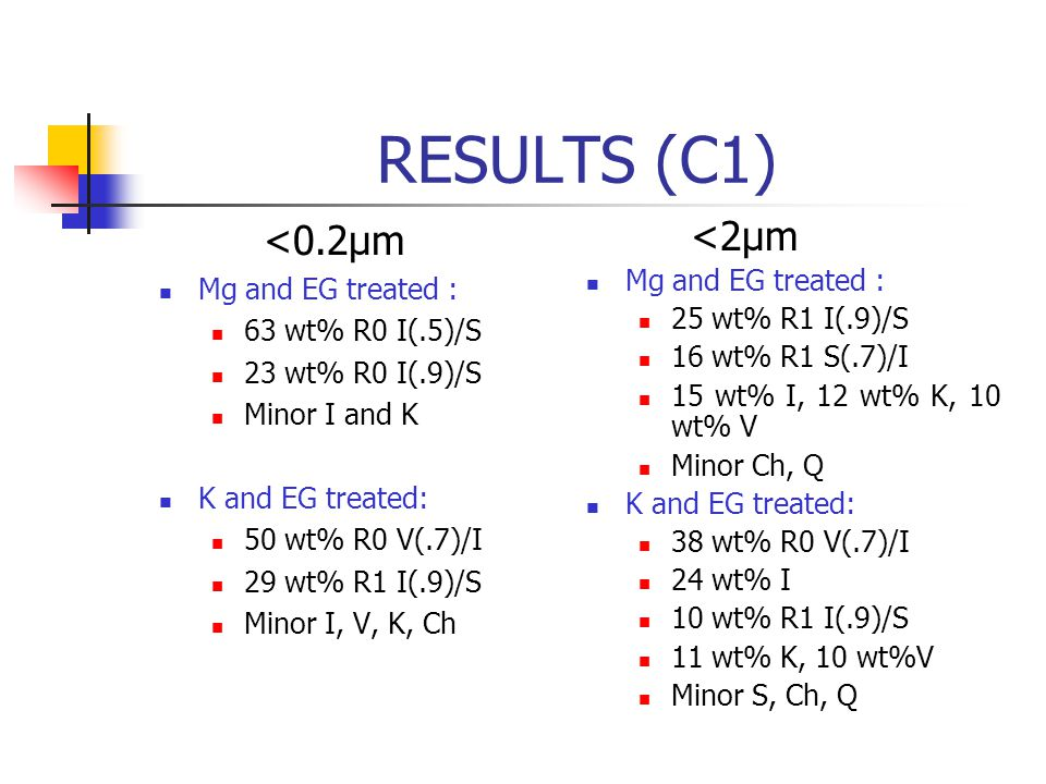 RESULTS (C1) <0.2µm <2µm Mg and EG treated : Mg and EG treated :