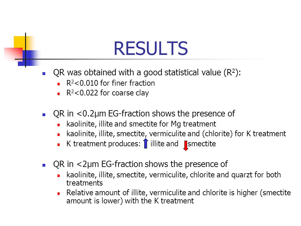 RESULTS QR was obtained with a good statistical value (R2):