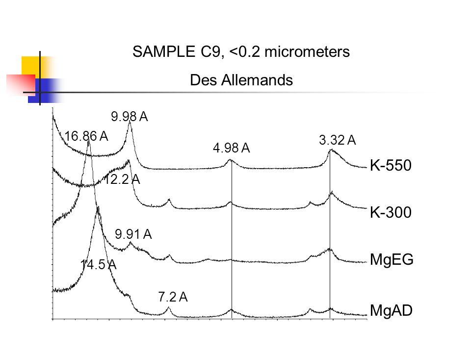 SAMPLE C9, <0.2 micrometers