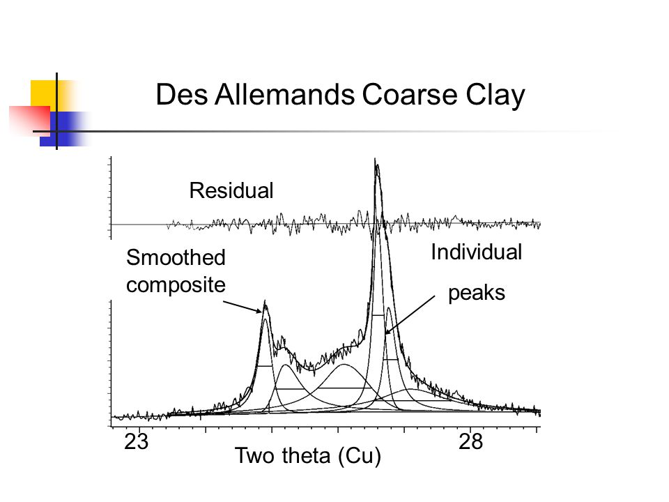 Des Allemands Coarse Clay