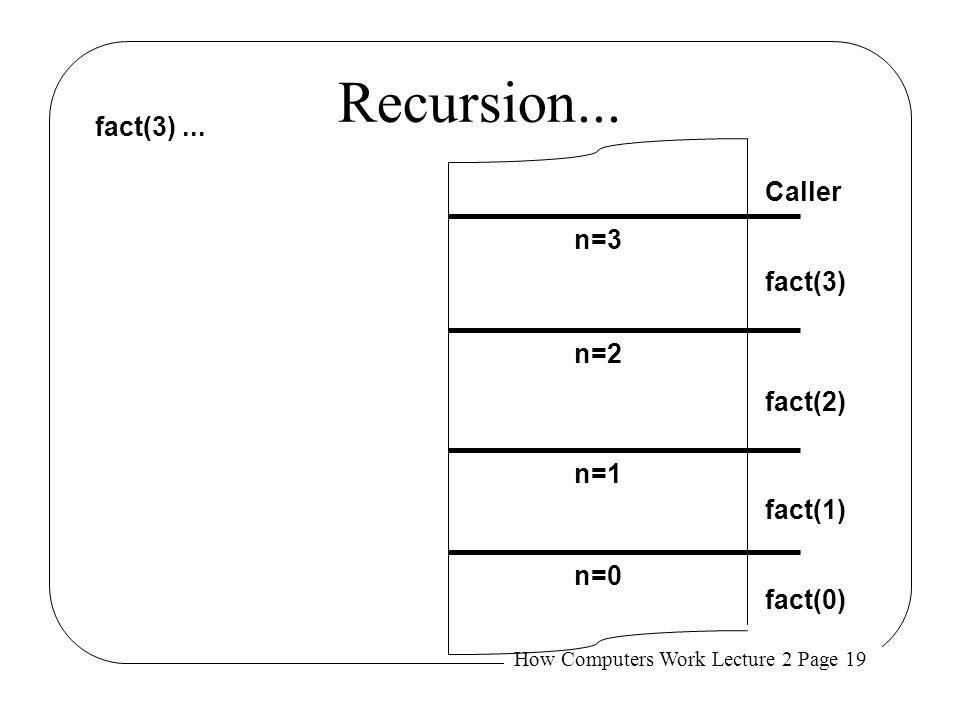 Recursion... fact(3) ... Caller n=3 fact(3) n=2 fact(2) n=1 fact(1)