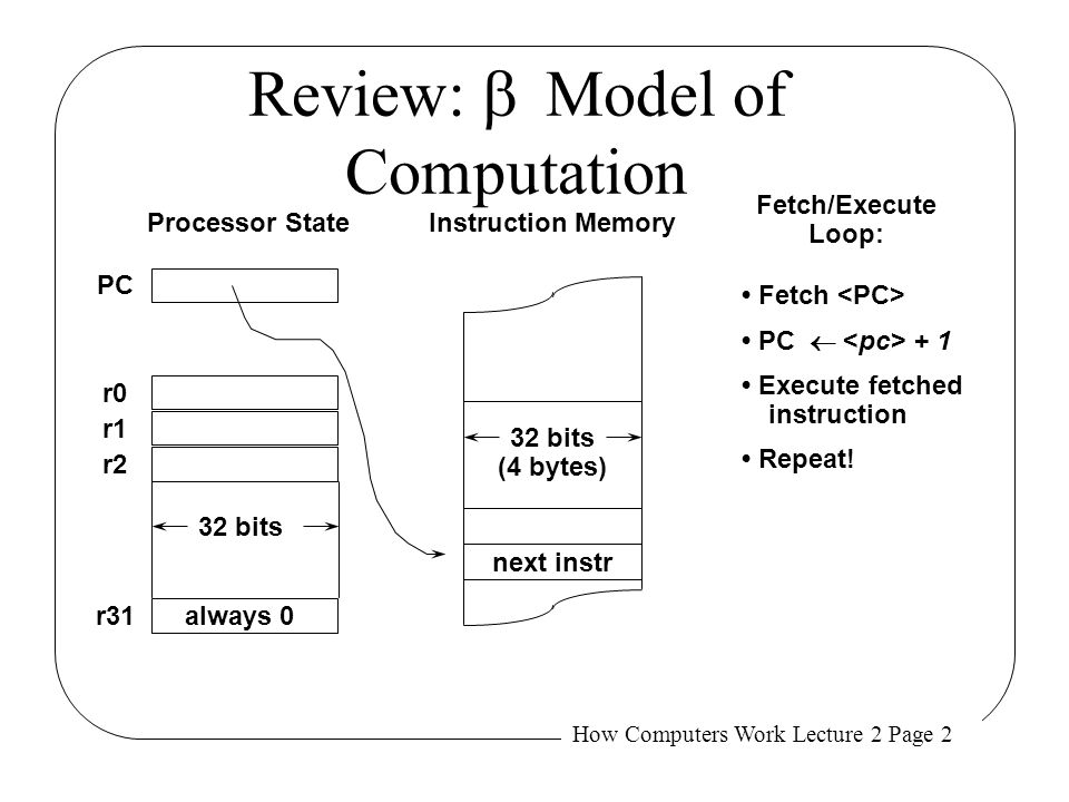 Review: b Model of Computation
