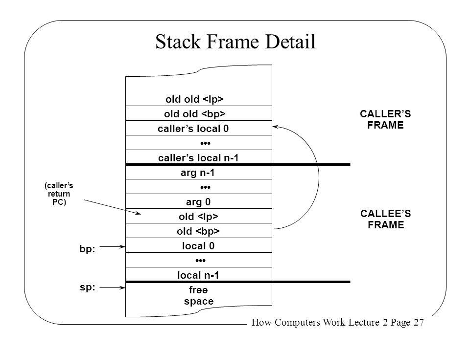 Stack Frame Detail old old <lp> old old <bp> CALLER'S