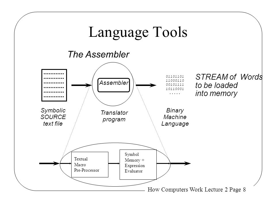 Language Tools The Assembler STREAM of Words to be loaded into memory