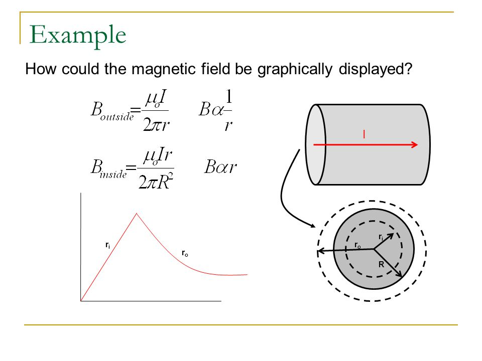 Example How could the magnetic field be graphically displayed I ri ri