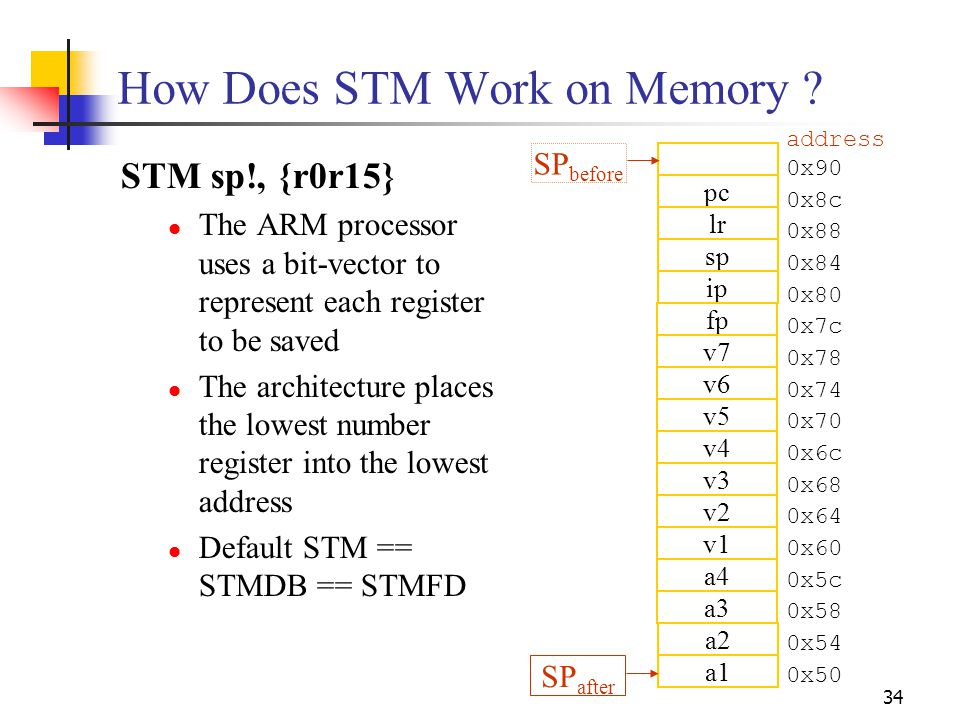 How Does STM Work on Memory